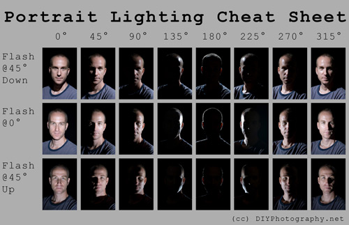 pc1 Best Photography Cheat Sheets to Make your Life Easier